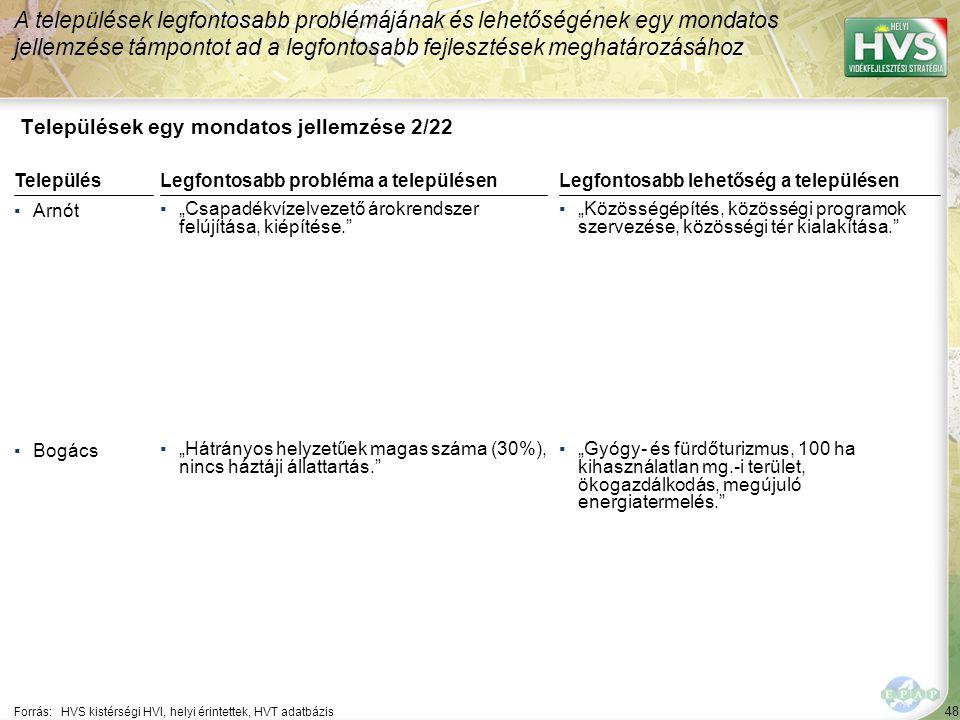 """48 Települések egy mondatos jellemzése 2/22 A települések legfontosabb problémájának és lehetőségének egy mondatos jellemzése támpontot ad a legfontosabb fejlesztések meghatározásához Forrás:HVS kistérségi HVI, helyi érintettek, HVT adatbázis TelepülésLegfontosabb probléma a településen ▪Arnót ▪""""Csapadékvízelvezető árokrendszer felújítása, kiépítése. ▪Bogács ▪""""Hátrányos helyzetűek magas száma (30%), nincs háztáji állattartás. Legfontosabb lehetőség a településen ▪""""Közösségépítés, közösségi programok szervezése, közösségi tér kialakítása. ▪""""Gyógy- és fürdőturizmus, 100 ha kihasználatlan mg.-i terület, ökogazdálkodás, megújuló energiatermelés."""