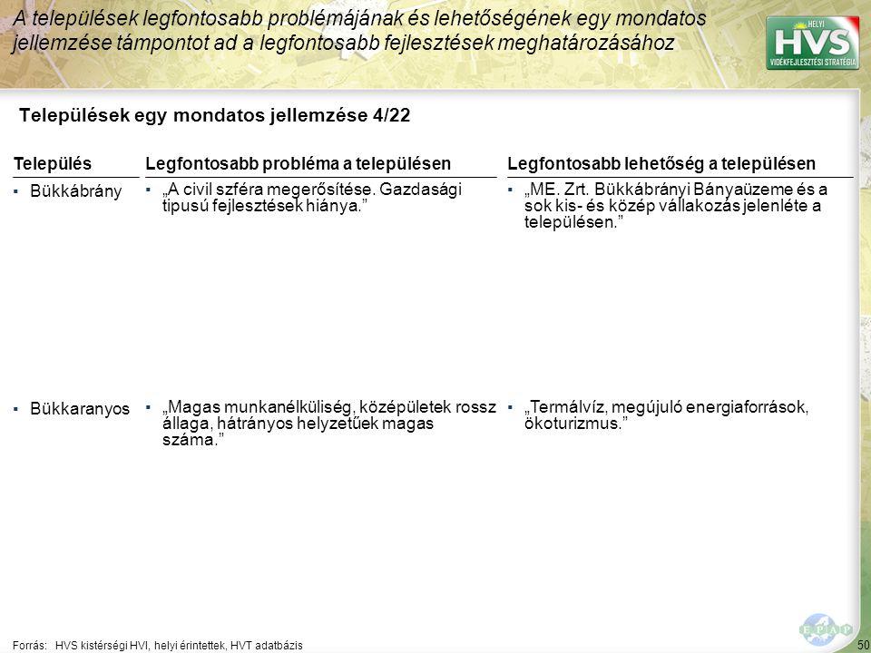 """50 Települések egy mondatos jellemzése 4/22 A települések legfontosabb problémájának és lehetőségének egy mondatos jellemzése támpontot ad a legfontosabb fejlesztések meghatározásához Forrás:HVS kistérségi HVI, helyi érintettek, HVT adatbázis TelepülésLegfontosabb probléma a településen ▪Bükkábrány ▪""""A civil szféra megerősítése."""