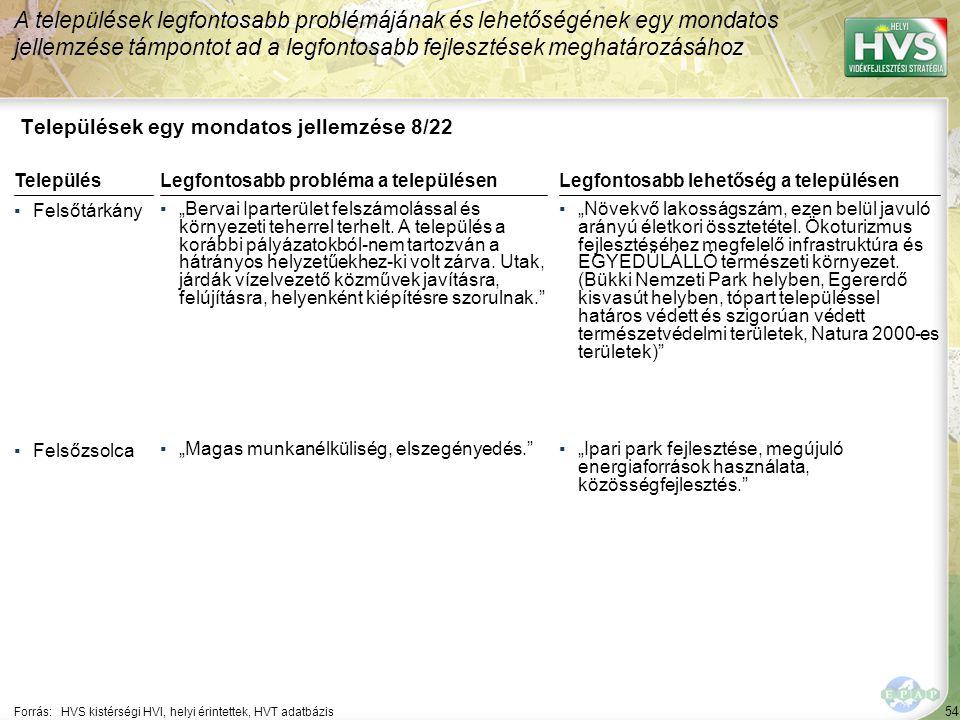"""54 Települések egy mondatos jellemzése 8/22 A települések legfontosabb problémájának és lehetőségének egy mondatos jellemzése támpontot ad a legfontosabb fejlesztések meghatározásához Forrás:HVS kistérségi HVI, helyi érintettek, HVT adatbázis TelepülésLegfontosabb probléma a településen ▪Felsőtárkány ▪""""Bervai Iparterület felszámolással és környezeti teherrel terhelt."""