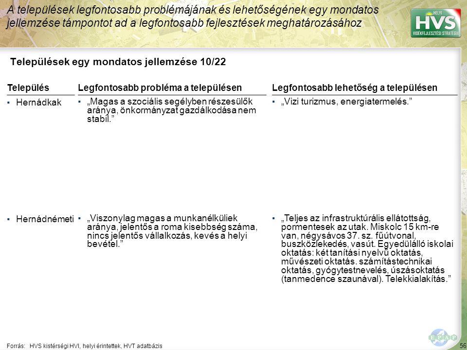 """56 Települések egy mondatos jellemzése 10/22 A települések legfontosabb problémájának és lehetőségének egy mondatos jellemzése támpontot ad a legfontosabb fejlesztések meghatározásához Forrás:HVS kistérségi HVI, helyi érintettek, HVT adatbázis TelepülésLegfontosabb probléma a településen ▪Hernádkak ▪""""Magas a szociális segélyben részesülők aránya, önkormányzat gazdálkodása nem stabil. ▪Hernádnémeti ▪""""Viszonylag magas a munkanélküliek aránya, jelentős a roma kisebbség száma, nincs jelentős vállalkozás, kevés a helyi bevétel. Legfontosabb lehetőség a településen ▪""""Vizi turizmus, energiatermelés. ▪""""Teljes az infrastruktúrális ellátottság, pormentesek az utak."""