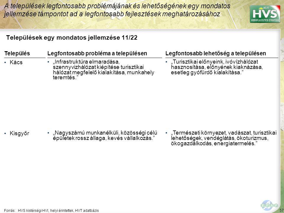 """57 Települések egy mondatos jellemzése 11/22 A települések legfontosabb problémájának és lehetőségének egy mondatos jellemzése támpontot ad a legfontosabb fejlesztések meghatározásához Forrás:HVS kistérségi HVI, helyi érintettek, HVT adatbázis TelepülésLegfontosabb probléma a településen ▪Kács ▪""""Infrastruktúra elmaradása, szennyvizhálózat kiépítése turisztikai hálózat megfelelő kialakítása, munkahely teremtés. ▪Kisgyőr ▪""""Nagyszámú munkanélküli, közösségi célú épületek rossz állaga, kevés vállalkozás. Legfontosabb lehetőség a településen ▪""""Turisztikai előnyeink, ivóvízhálózat hasznosítása, előnyének kiaknázása, esetleg gyófürdő kialakítása. ▪""""Természeti környezet, vadászat, turisztikai lehetőségek, vendéglátás, ökoturizmus, ökogazdálkodás, energiatermelés."""