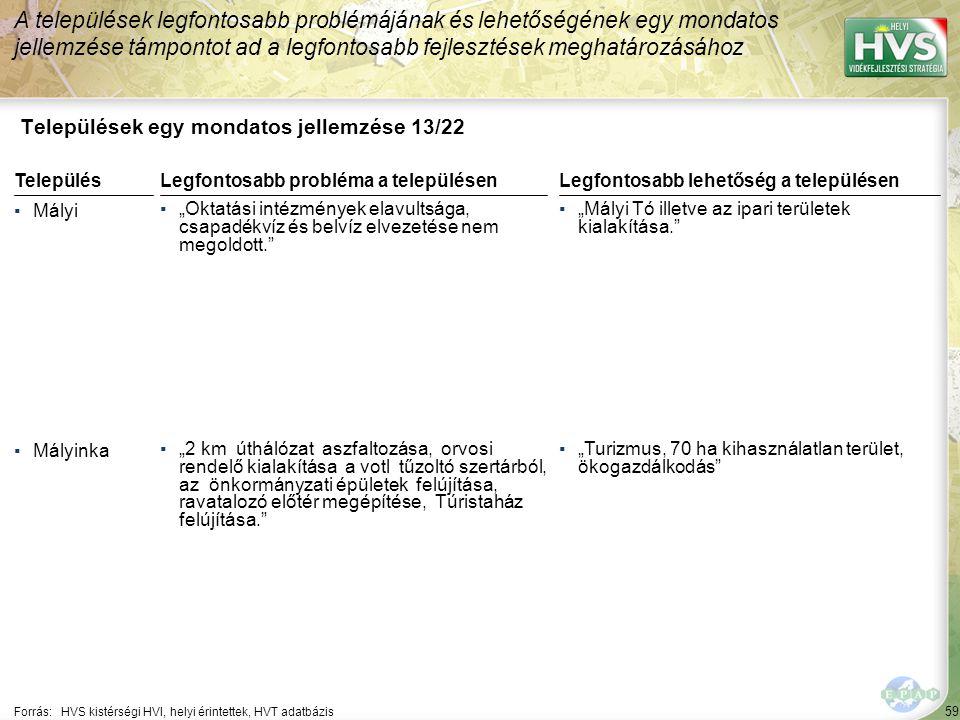 """59 Települések egy mondatos jellemzése 13/22 A települések legfontosabb problémájának és lehetőségének egy mondatos jellemzése támpontot ad a legfontosabb fejlesztések meghatározásához Forrás:HVS kistérségi HVI, helyi érintettek, HVT adatbázis TelepülésLegfontosabb probléma a településen ▪Mályi ▪""""Oktatási intézmények elavultsága, csapadékvíz és belvíz elvezetése nem megoldott. ▪Mályinka ▪""""2 km úthálózat aszfaltozása, orvosi rendelő kialakítása a votl tűzoltó szertárból, az önkormányzati épületek felújítása, ravatalozó előtér megépítése, Túristaház felújítása. Legfontosabb lehetőség a településen ▪""""Mályi Tó illetve az ipari területek kialakítása. ▪""""Turizmus, 70 ha kihasználatlan terület, ökogazdálkodás"""