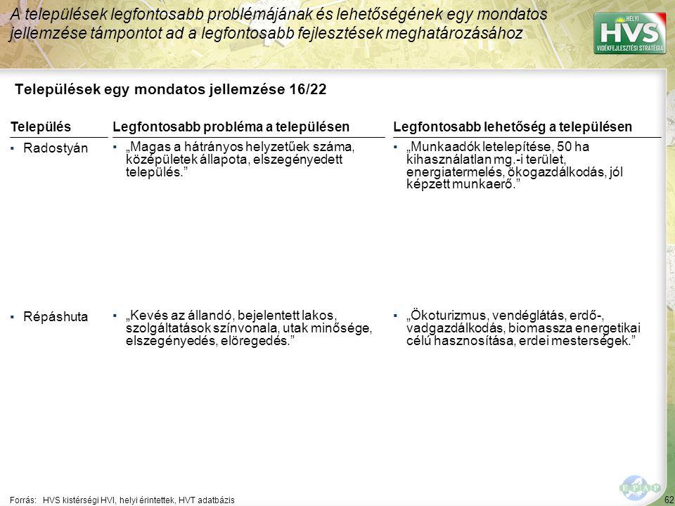 """62 Települések egy mondatos jellemzése 16/22 A települések legfontosabb problémájának és lehetőségének egy mondatos jellemzése támpontot ad a legfontosabb fejlesztések meghatározásához Forrás:HVS kistérségi HVI, helyi érintettek, HVT adatbázis TelepülésLegfontosabb probléma a településen ▪Radostyán ▪""""Magas a hátrányos helyzetűek száma, középületek állapota, elszegényedett település. ▪Répáshuta ▪""""Kevés az állandó, bejelentett lakos, szolgáltatások színvonala, utak minősége, elszegényedés, elöregedés. Legfontosabb lehetőség a településen ▪""""Munkaadók letelepítése, 50 ha kihasználatlan mg.-i terület, energiatermelés, ökogazdálkodás, jól képzett munkaerő. ▪""""Ökoturizmus, vendéglátás, erdő-, vadgazdálkodás, biomassza energetikai célú hasznosítása, erdei mesterségek."""