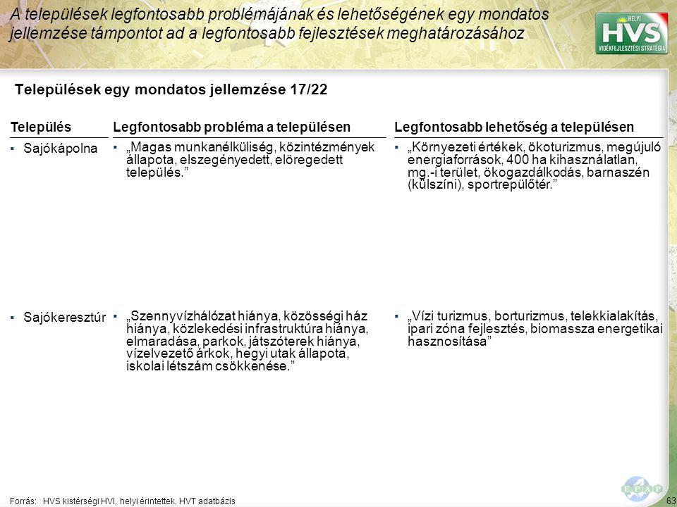 """63 Települések egy mondatos jellemzése 17/22 A települések legfontosabb problémájának és lehetőségének egy mondatos jellemzése támpontot ad a legfontosabb fejlesztések meghatározásához Forrás:HVS kistérségi HVI, helyi érintettek, HVT adatbázis TelepülésLegfontosabb probléma a településen ▪Sajókápolna ▪""""Magas munkanélküliség, közintézmények állapota, elszegényedett, elöregedett település. ▪Sajókeresztúr ▪""""Szennyvízhálózat hiánya, közösségi ház hiánya, közlekedési infrastruktúra hiánya, elmaradása, parkok, játszóterek hiánya, vízelvezető árkok, hegyi utak állapota, iskolai létszám csökkenése. Legfontosabb lehetőség a településen ▪""""Környezeti értékek, ökoturizmus, megújuló energiaforrások, 400 ha kihasználatlan, mg.-i terület, ökogazdálkodás, barnaszén (külszíni), sportrepülőtér. ▪""""Vízi turizmus, borturizmus, telekkialakítás, ipari zóna fejlesztés, biomassza energetikai hasznosítása"""