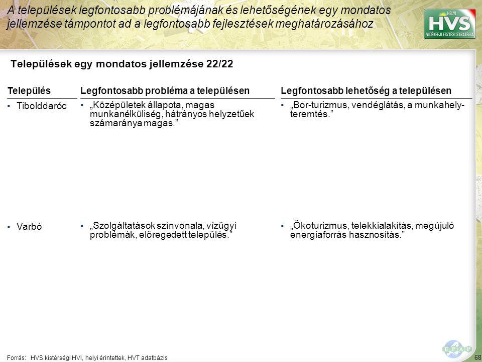 """68 Települések egy mondatos jellemzése 22/22 A települések legfontosabb problémájának és lehetőségének egy mondatos jellemzése támpontot ad a legfontosabb fejlesztések meghatározásához Forrás:HVS kistérségi HVI, helyi érintettek, HVT adatbázis TelepülésLegfontosabb probléma a településen ▪Tibolddaróc ▪""""Középületek állapota, magas munkanélküliség, hátrányos helyzetűek számaránya magas. ▪Varbó ▪""""Szolgáltatások színvonala, vízügyi problémák, elöregedett település. Legfontosabb lehetőség a településen ▪""""Bor-turizmus, vendéglátás, a munkahely- teremtés. ▪""""Ökoturizmus, telekkialakítás, megújuló energiaforrás hasznosítás."""