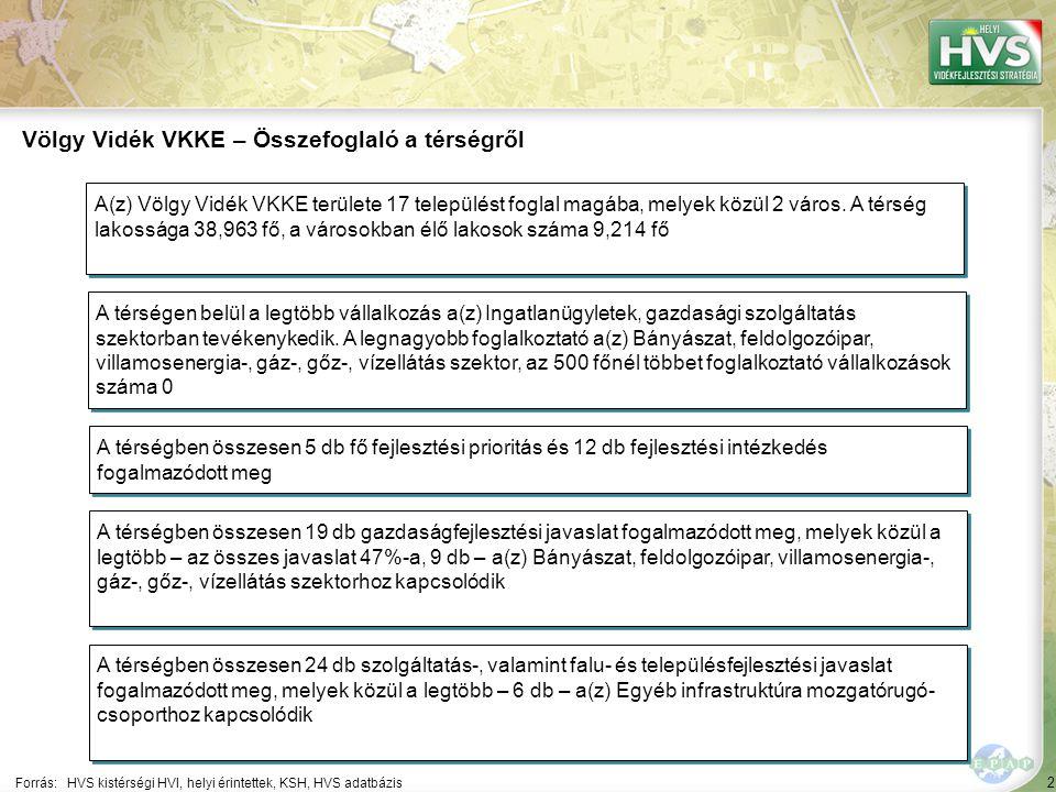53 ▪VölgyVidéki helyi kulturális örökség megóvása és fejlesztése Forrás:HVS kistérségi HVI, helyi érintettek, HVS adatbázis Az egyes fejlesztési intézkedésekre allokált támogatási források nagysága 2/5 A legtöbb forrás – 95,000 EUR – a(z) Hulladékgazdálkodás fejlesztése fejlesztési intézkedésre lett allokálva Fejlesztési intézkedés ▪VölgyVidéki helyi természeti értékek fejlesztése Fő fejlesztési prioritás: VölgyVidéki helyi értékek, örökségek fejlesztése Allokált forrás (EUR) 526,088 340,000