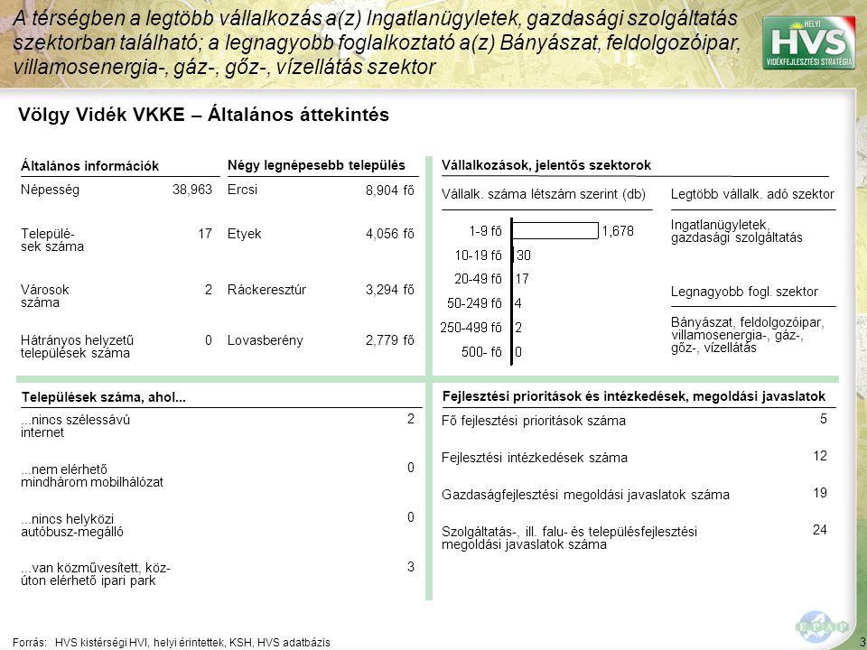54 ▪VölgyVidéki helyi partnerségi együttműködések és kommunikáció fejlesztése, térségen belüli együttműködési hálózat fejlesztése Forrás:HVS kistérségi HVI, helyi érintettek, HVS adatbázis Az egyes fejlesztési intézkedésekre allokált támogatási források nagysága 3/5 A legtöbb forrás – 95,000 EUR – a(z) Hulladékgazdálkodás fejlesztése fejlesztési intézkedésre lett allokálva Fejlesztési intézkedés ▪VölgyVidéki helyi köz- és piaci szolgáltatások fejlesztése, közösségi tér kialakítása ▪VölgyVidéki helyi hátrányos helyzetű csoportok (fogyatékkal élők, romák) támogatása Fő fejlesztési prioritás: VölgyVidéki helyi életminőség fejlesztése Allokált forrás (EUR) 90,000 628,000 40,000