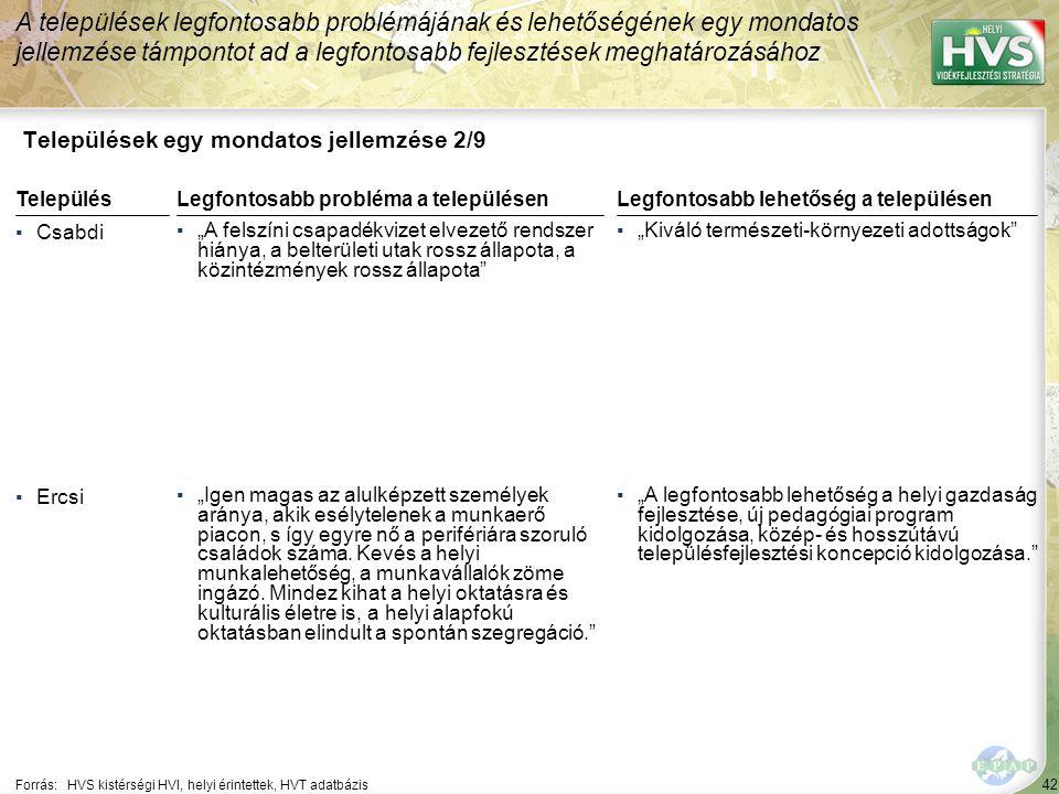 """42 Települések egy mondatos jellemzése 2/9 A települések legfontosabb problémájának és lehetőségének egy mondatos jellemzése támpontot ad a legfontosabb fejlesztések meghatározásához Forrás:HVS kistérségi HVI, helyi érintettek, HVT adatbázis TelepülésLegfontosabb probléma a településen ▪Csabdi ▪""""A felszíni csapadékvizet elvezető rendszer hiánya, a belterületi utak rossz állapota, a közintézmények rossz állapota ▪Ercsi ▪""""Igen magas az alulképzett személyek aránya, akik esélytelenek a munkaerő piacon, s így egyre nő a perifériára szoruló családok száma."""