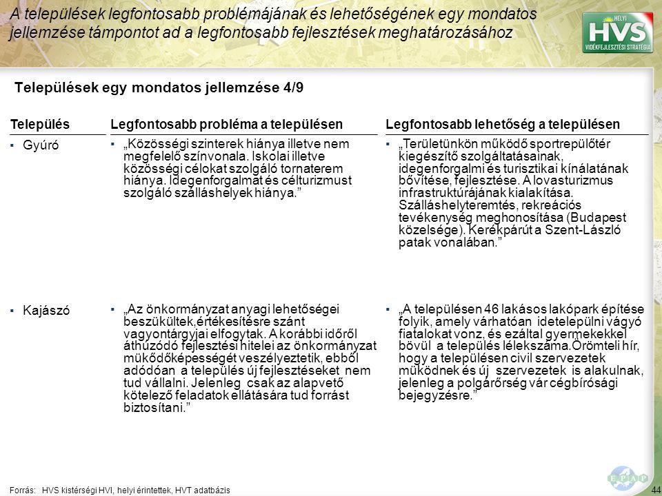 """44 Települések egy mondatos jellemzése 4/9 A települések legfontosabb problémájának és lehetőségének egy mondatos jellemzése támpontot ad a legfontosabb fejlesztések meghatározásához Forrás:HVS kistérségi HVI, helyi érintettek, HVT adatbázis TelepülésLegfontosabb probléma a településen ▪Gyúró ▪""""Közösségi szinterek hiánya illetve nem megfelelő színvonala."""