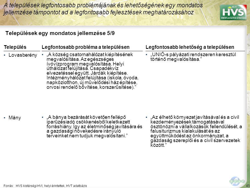 """45 Települések egy mondatos jellemzése 5/9 A települések legfontosabb problémájának és lehetőségének egy mondatos jellemzése támpontot ad a legfontosabb fejlesztések meghatározásához Forrás:HVS kistérségi HVI, helyi érintettek, HVT adatbázis TelepülésLegfontosabb probléma a településen ▪Lovasberény ▪""""A község csatornahálózat kiépítésének megvalósítása."""