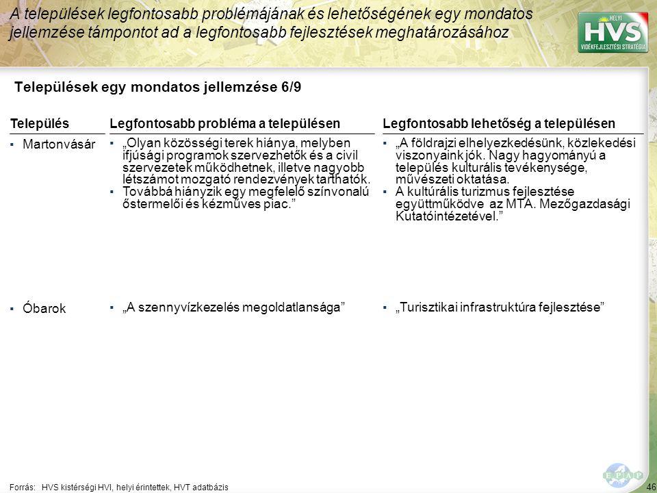 """46 Települések egy mondatos jellemzése 6/9 A települések legfontosabb problémájának és lehetőségének egy mondatos jellemzése támpontot ad a legfontosabb fejlesztések meghatározásához Forrás:HVS kistérségi HVI, helyi érintettek, HVT adatbázis TelepülésLegfontosabb probléma a településen ▪Martonvásár ▪""""Olyan közösségi terek hiánya, melyben ifjúsági programok szervezhetők és a civil szervezetek működhetnek, illetve nagyobb létszámot mozgató rendezvények tarthatók."""