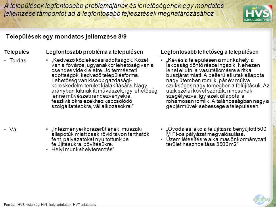 """48 Települések egy mondatos jellemzése 8/9 A települések legfontosabb problémájának és lehetőségének egy mondatos jellemzése támpontot ad a legfontosabb fejlesztések meghatározásához Forrás:HVS kistérségi HVI, helyi érintettek, HVT adatbázis TelepülésLegfontosabb probléma a településen ▪Tordas ▪""""Kedvező közlekedési adottságok."""