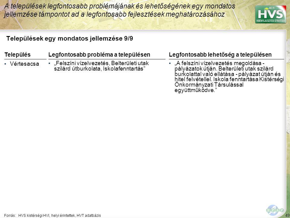 """49 Települések egy mondatos jellemzése 9/9 A települések legfontosabb problémájának és lehetőségének egy mondatos jellemzése támpontot ad a legfontosabb fejlesztések meghatározásához Forrás:HVS kistérségi HVI, helyi érintettek, HVT adatbázis TelepülésLegfontosabb probléma a településen ▪Vértesacsa ▪""""Felszíni vízelvezetés, Belterületi utak szilárd útburkolata, Iskolafenntartás Legfontosabb lehetőség a településen ▪""""A felszíni vízelvezetés megoldása - pályázatok útján."""