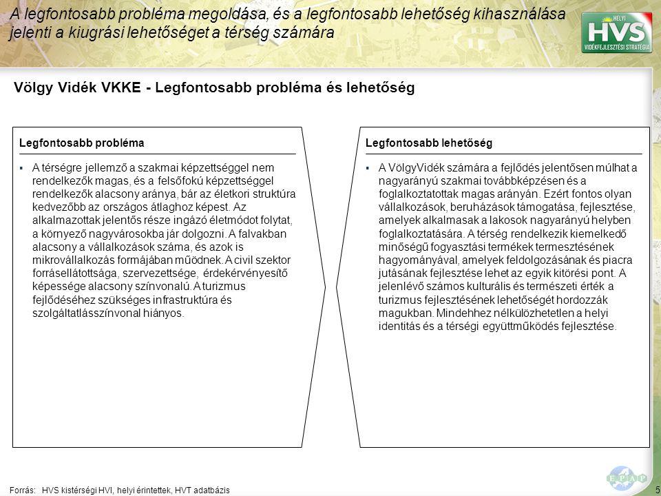 5 Völgy Vidék VKKE - Legfontosabb probléma és lehetőség A legfontosabb probléma megoldása, és a legfontosabb lehetőség kihasználása jelenti a kiugrási lehetőséget a térség számára Forrás:HVS kistérségi HVI, helyi érintettek, HVT adatbázis Legfontosabb problémaLegfontosabb lehetőség ▪A térségre jellemző a szakmai képzettséggel nem rendelkezők magas, és a felsőfokú képzettséggel rendelkezők alacsony aránya, bár az életkori struktúra kedvezőbb az országos átlaghoz képest.