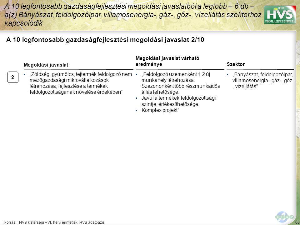 """2 60 A 10 legfontosabb gazdaságfejlesztési megoldási javaslat 2/10 A 10 legfontosabb gazdaságfejlesztési megoldási javaslatból a legtöbb – 6 db – a(z) Bányászat, feldolgozóipar, villamosenergia-, gáz-, gőz-, vízellátás szektorhoz kapcsolódik Forrás:HVS kistérségi HVI, helyi érintettek, HVS adatbázis Szektor ▪""""Bányászat, feldolgozóipar, villamosenergia-, gáz-, gőz-, vízellátás ▪""""Zöldség, gyümölcs, tejtermék feldolgozó nem mezőgazdasági mikrovállalkozások létrehozása, fejlesztése a termékek feldolgozottságának növelése érdekében Megoldási javaslat Megoldási javaslat várható eredménye ▪""""Feldolgozó üzemenként 1-2 új munkahely létrehozása."""