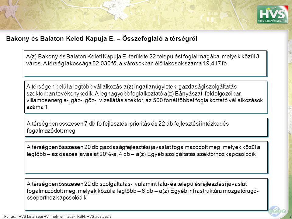 2 Forrás:HVS kistérségi HVI, helyi érintettek, KSH, HVS adatbázis Bakony és Balaton Keleti Kapuja E.