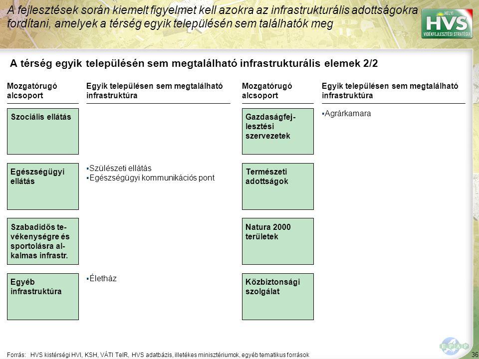 36 A térség egyik településén sem megtalálható infrastrukturális elemek 2/2 A fejlesztések során kiemelt figyelmet kell azokra az infrastrukturális ad