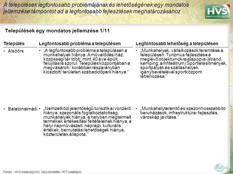44 Települések egy mondatos jellemzése 1/11 A települések legfontosabb problémájának és lehetőségének egy mondatos jellemzése támpontot ad a legfontos