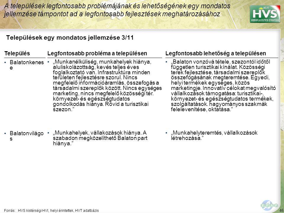 """46 Települések egy mondatos jellemzése 3/11 A települések legfontosabb problémájának és lehetőségének egy mondatos jellemzése támpontot ad a legfontosabb fejlesztések meghatározásához Forrás:HVS kistérségi HVI, helyi érintettek, HVT adatbázis TelepülésLegfontosabb probléma a településen ▪Balatonkenes e ▪""""Munkanélküliség, munkahelyek hiánya, aluliskolázottság, kevés teljes éves foglalkoztató van."""