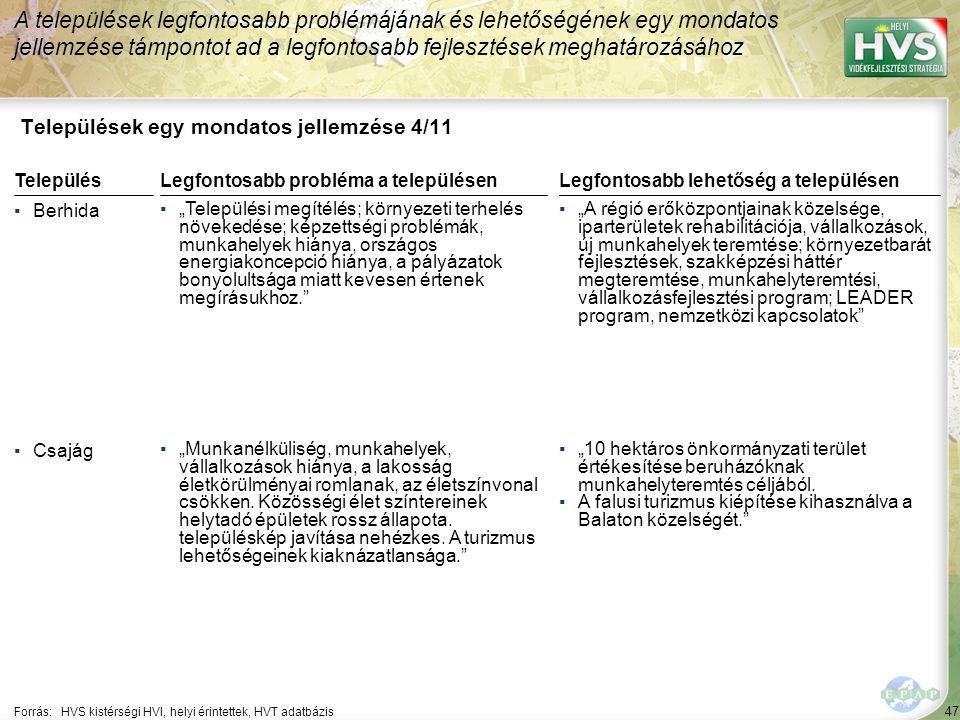 """47 Települések egy mondatos jellemzése 4/11 A települések legfontosabb problémájának és lehetőségének egy mondatos jellemzése támpontot ad a legfontosabb fejlesztések meghatározásához Forrás:HVS kistérségi HVI, helyi érintettek, HVT adatbázis TelepülésLegfontosabb probléma a településen ▪Berhida ▪""""Települési megítélés; környezeti terhelés növekedése; képzettségi problémák, munkahelyek hiánya, országos energiakoncepció hiánya, a pályázatok bonyolultsága miatt kevesen értenek megírásukhoz. ▪Csajág ▪""""Munkanélküliség, munkahelyek, vállalkozások hiánya, a lakosság életkörülményai romlanak, az életszínvonal csökken."""