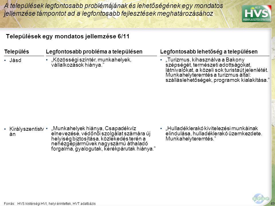 """49 Települések egy mondatos jellemzése 6/11 A települések legfontosabb problémájának és lehetőségének egy mondatos jellemzése támpontot ad a legfontosabb fejlesztések meghatározásához Forrás:HVS kistérségi HVI, helyi érintettek, HVT adatbázis TelepülésLegfontosabb probléma a településen ▪Jásd ▪""""Közösségi színtér, munkahelyek, vállalkozások hiánya. ▪Királyszentistv án ▪""""Munkahelyek hiánya, Csapadékvíz elnevezése, védőnői szolgálat számára új helyiség biztosítása, közlekedés terén a nehézgépjárművek nagyszámú áthaladó forgalma, gyalogutak, kerékpárutak hiánya. Legfontosabb lehetőség a településen ▪""""Turizmus, kihasználva a Bakony szépségét, természeti adottságokat, látnivalókat, a közeli sok turistaút jelenlétét."""