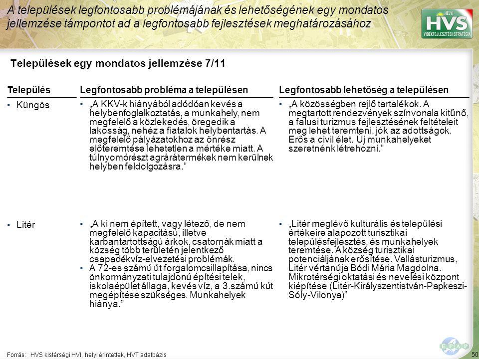 """50 Települések egy mondatos jellemzése 7/11 A települések legfontosabb problémájának és lehetőségének egy mondatos jellemzése támpontot ad a legfontosabb fejlesztések meghatározásához Forrás:HVS kistérségi HVI, helyi érintettek, HVT adatbázis TelepülésLegfontosabb probléma a településen ▪Küngös ▪""""A KKV-k hiányából adódóan kevés a helybenfoglalkoztatás, a munkahely, nem megfelelő a közlekedés, öregedik a lakosság, nehéz a fiatalok helybentartás."""