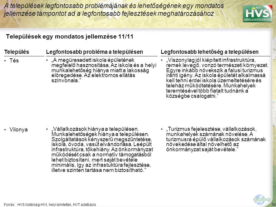 """54 Települések egy mondatos jellemzése 11/11 A települések legfontosabb problémájának és lehetőségének egy mondatos jellemzése támpontot ad a legfontosabb fejlesztések meghatározásához Forrás:HVS kistérségi HVI, helyi érintettek, HVT adatbázis TelepülésLegfontosabb probléma a településen ▪Tés ▪""""A megüresedett iskola épületének megfelelő hasznosítása, Az iskola és a helyi munkalehetőség hiánya miatt a lakosság elöregedése."""