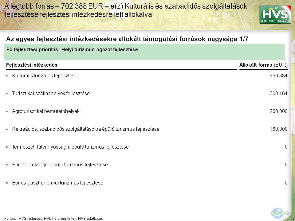 57 ▪Kulturális turizmus fejlesztése Forrás:HVS kistérségi HVI, helyi érintettek, HVS adatbázis Az egyes fejlesztési intézkedésekre allokált támogatási források nagysága 1/7 A legtöbb forrás – 702,388 EUR – a(z) Kulturális és szabadidős szolgáltatások fejlesztése fejlesztési intézkedésre lett allokálva Fejlesztési intézkedés ▪Turisztikai szálláshelyek fejlesztése ▪Agroturisztikai bemutatóhelyek ▪Természeti látványosságra épülő turizmus fejlesztése ▪Bor és gasztronómiai turizmus fejlesztése ▪Épített örökségre épülő turizmus fejlesztése ▪Rekreációs, szabadidős szolgáltatásokra épülő turizmus fejlesztése Fő fejlesztési prioritás: Helyi turizmus ágazat fejlesztése Allokált forrás (EUR) 356,384 300,164 260,000 160,000 0 0 0