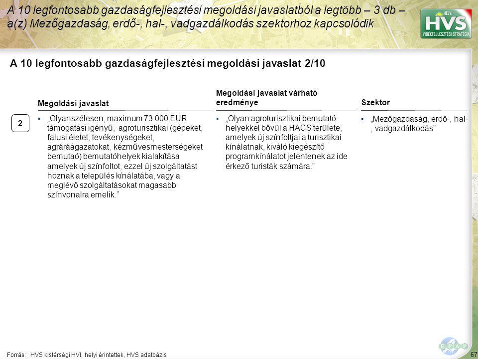 2 67 A 10 legfontosabb gazdaságfejlesztési megoldási javaslat 2/10 A 10 legfontosabb gazdaságfejlesztési megoldási javaslatból a legtöbb – 3 db – a(z)