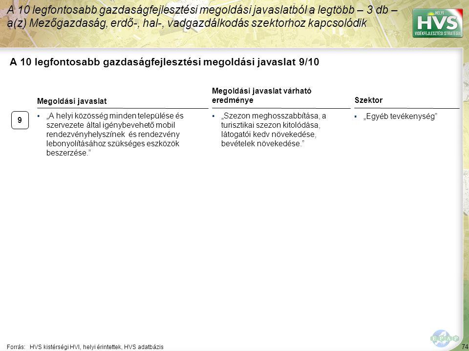 """74 A 10 legfontosabb gazdaságfejlesztési megoldási javaslat 9/10 Forrás:HVS kistérségi HVI, helyi érintettek, HVS adatbázis Szektor ▪""""Egyéb tevékenysé"""