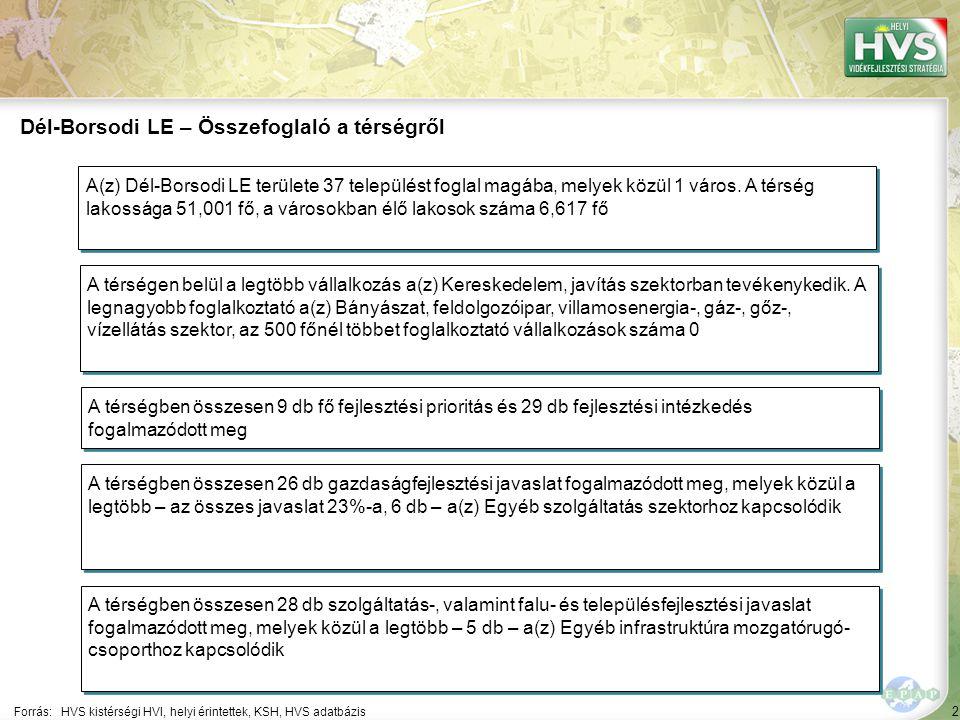 2 Forrás:HVS kistérségi HVI, helyi érintettek, KSH, HVS adatbázis Dél-Borsodi LE – Összefoglaló a térségről A térségen belül a legtöbb vállalkozás a(z) Kereskedelem, javítás szektorban tevékenykedik.