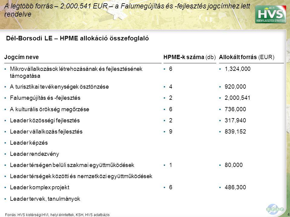 4 Forrás: HVS kistérségi HVI, helyi érintettek, KSH, HVS adatbázis A legtöbb forrás – 2,000,541 EUR – a Falumegújítás és -fejlesztés jogcímhez lett rendelve Dél-Borsodi LE – HPME allokáció összefoglaló Jogcím neveHPME-k száma (db)Allokált forrás (EUR) ▪Mikrovállalkozások létrehozásának és fejlesztésének támogatása ▪6▪6▪1,324,000 ▪A turisztikai tevékenységek ösztönzése▪4▪4▪920,000 ▪Falumegújítás és -fejlesztés▪2▪2▪2,000,541 ▪A kulturális örökség megőrzése▪6▪6▪736,000 ▪Leader közösségi fejlesztés▪2▪2▪317,940 ▪Leader vállalkozás fejlesztés▪9▪9▪839,152 ▪Leader képzés ▪Leader rendezvény ▪Leader térségen belüli szakmai együttműködések▪1▪1▪80,000 ▪Leader térségek közötti és nemzetközi együttműködések ▪Leader komplex projekt▪6▪6▪486,300 ▪Leader tervek, tanulmányok