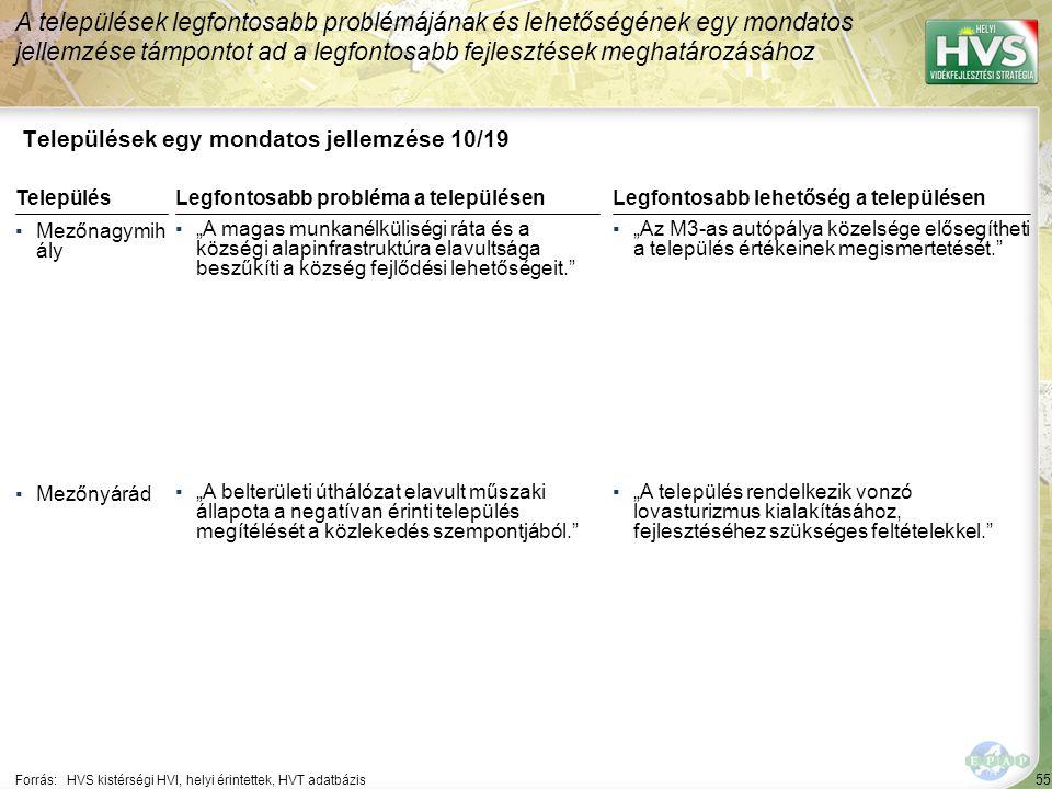 """55 Települések egy mondatos jellemzése 10/19 A települések legfontosabb problémájának és lehetőségének egy mondatos jellemzése támpontot ad a legfontosabb fejlesztések meghatározásához Forrás:HVS kistérségi HVI, helyi érintettek, HVT adatbázis TelepülésLegfontosabb probléma a településen ▪Mezőnagymih ály ▪""""A magas munkanélküliségi ráta és a községi alapinfrastruktúra elavultsága beszűkíti a község fejlődési lehetőségeit. ▪Mezőnyárád ▪""""A belterületi úthálózat elavult műszaki állapota a negatívan érinti település megítélését a közlekedés szempontjából. Legfontosabb lehetőség a településen ▪""""Az M3-as autópálya közelsége elősegítheti a település értékeinek megismertetését. ▪""""A település rendelkezik vonzó lovasturizmus kialakításához, fejlesztéséhez szükséges feltételekkel."""