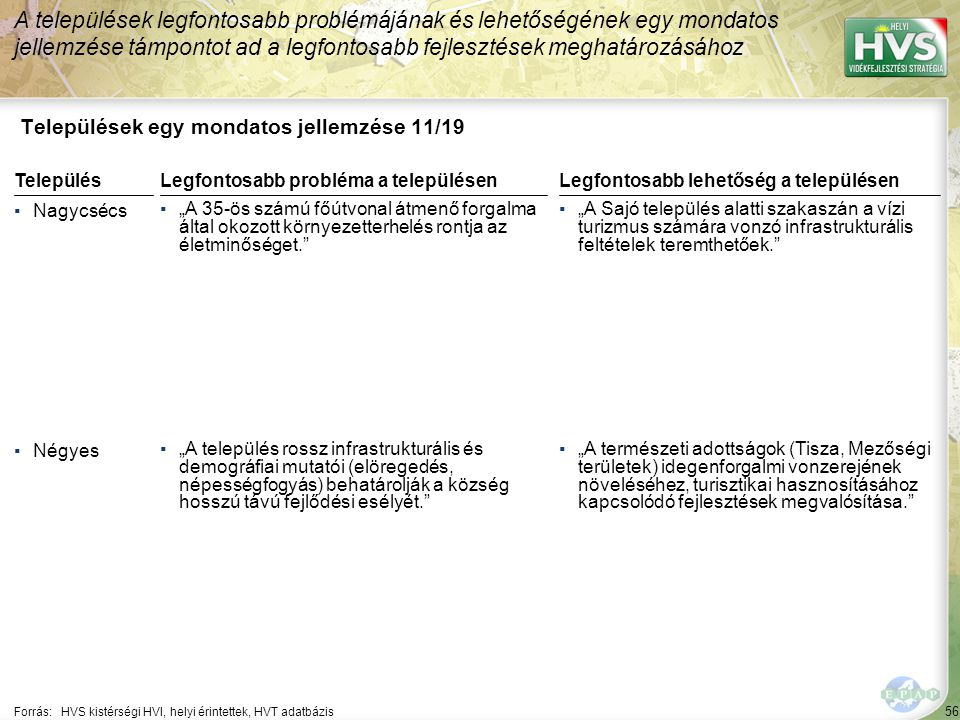 """56 Települések egy mondatos jellemzése 11/19 A települések legfontosabb problémájának és lehetőségének egy mondatos jellemzése támpontot ad a legfontosabb fejlesztések meghatározásához Forrás:HVS kistérségi HVI, helyi érintettek, HVT adatbázis TelepülésLegfontosabb probléma a településen ▪Nagycsécs ▪""""A 35-ös számú főútvonal átmenő forgalma által okozott környezetterhelés rontja az életminőséget. ▪Négyes ▪""""A település rossz infrastrukturális és demográfiai mutatói (elöregedés, népességfogyás) behatárolják a község hosszú távú fejlődési esélyét. Legfontosabb lehetőség a településen ▪""""A Sajó település alatti szakaszán a vízi turizmus számára vonzó infrastrukturális feltételek teremthetőek. ▪""""A természeti adottságok (Tisza, Mezőségi területek) idegenforgalmi vonzerejének növeléséhez, turisztikai hasznosításához kapcsolódó fejlesztések megvalósítása."""