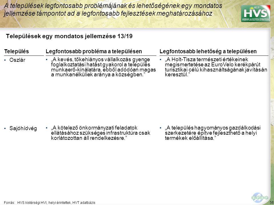 """58 Települések egy mondatos jellemzése 13/19 A települések legfontosabb problémájának és lehetőségének egy mondatos jellemzése támpontot ad a legfontosabb fejlesztések meghatározásához Forrás:HVS kistérségi HVI, helyi érintettek, HVT adatbázis TelepülésLegfontosabb probléma a településen ▪Oszlár ▪""""A kevés, tőkehiányos vállalkozás gyenge foglalkoztatási hatást gyakorol a település munkaerő-kínálatára, ebből adódóan magas a munkanélküliek aránya a községben. ▪Sajóhídvég ▪""""A kötelező önkormányzati feladatok ellátásához szükséges infrastruktúra csak korlátozottan áll rendelkezésre. Legfontosabb lehetőség a településen ▪""""A Holt-Tisza természeti értékeinek megismertetése az EuroVelo kerékpárút turisztikai célú kihasználtságának javításán keresztül. ▪""""A település hagyományos gazdálkodási szerkezetére építve fejleszthető a helyi termékek előállítása."""