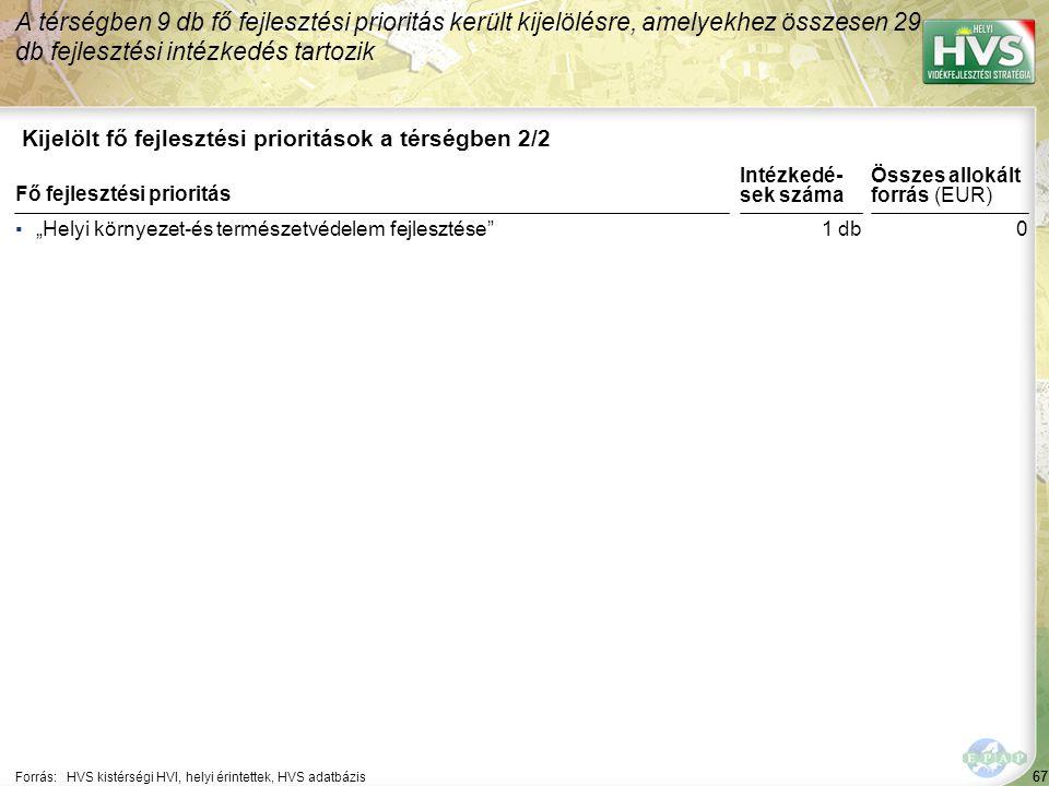 """67 Kijelölt fő fejlesztési prioritások a térségben 2/2 A térségben 9 db fő fejlesztési prioritás került kijelölésre, amelyekhez összesen 29 db fejlesztési intézkedés tartozik Forrás:HVS kistérségi HVI, helyi érintettek, HVS adatbázis ▪""""Helyi környezet-és természetvédelem fejlesztése Fő fejlesztési prioritás 67 1 db0 Összes allokált forrás (EUR) Intézkedé- sek száma"""