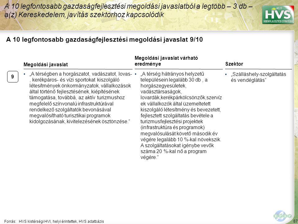 """87 A 10 legfontosabb gazdaságfejlesztési megoldási javaslat 9/10 Forrás:HVS kistérségi HVI, helyi érintettek, HVS adatbázis Szektor ▪""""Szálláshely-szolgáltatás és vendéglátás A 10 legfontosabb gazdaságfejlesztési megoldási javaslatból a legtöbb – 3 db – a(z) Kereskedelem, javítás szektorhoz kapcsolódik 9 ▪""""A térségben a horgászatot, vadászatot, lovas-, kerékpáros- és vízi sportokat kiszolgáló létesítmények önkormányzatok, vállalkozások által történő fejlesztésének, kiépítésének támogatása, továbbá, az aktív turizmushoz megfelelő színvonalú infrastruktúrával rendelkező szolgáltatók bevonásával megvalósítható turisztikai programok kidolgozásának, kivitelezésének ösztönzése. Megoldási javaslat Megoldási javaslat várható eredménye ▪""""A térség hátrányos helyzetű településein legalább 30 db, a horgászegyesületek, vadásztársaságok, lovardák,kerékpárkölcsönzők,szervíz ek vállalkozók által üzemeltetett kiszolgáló létesítmény és bevezetett, fejlesztett szolgáltatás bevétele a turizmusfejlesztési projektek (infrastruktúra és programok) megvalósulását követő második év végére legalább 10 %-kal növekszik."""