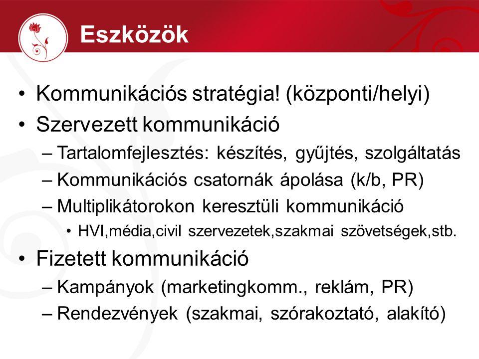 Kommunikációs stratégia! (központi/helyi) Szervezett kommunikáció –Tartalomfejlesztés: készítés, gyűjtés, szolgáltatás –Kommunikációs csatornák ápolás