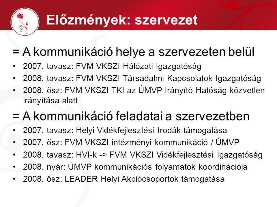 = A kommunikáció helye a szervezeten belül 2007. tavasz: FVM VKSZI Hálózati Igazgatóság 2008.