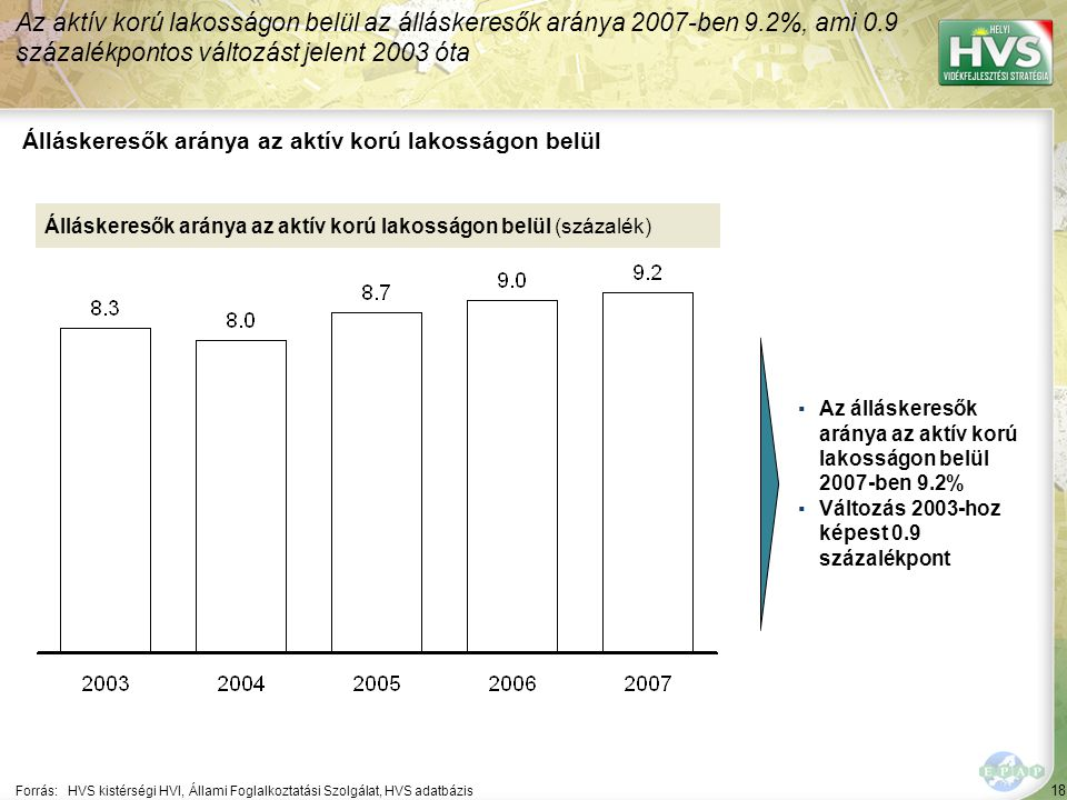 18 Forrás:HVS kistérségi HVI, Állami Foglalkoztatási Szolgálat, HVS adatbázis Álláskeresők aránya az aktív korú lakosságon belül Az aktív korú lakosságon belül az álláskeresők aránya 2007-ben 9.2%, ami 0.9 százalékpontos változást jelent 2003 óta Álláskeresők aránya az aktív korú lakosságon belül (százalék) ▪Az álláskeresők aránya az aktív korú lakosságon belül 2007-ben 9.2% ▪Változás 2003-hoz képest 0.9 százalékpont
