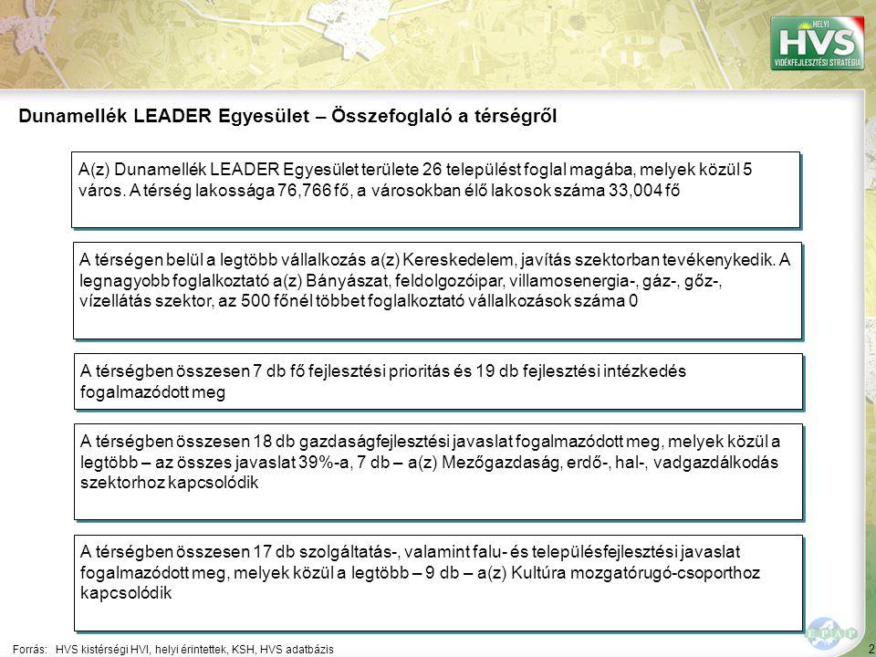 2 Forrás:HVS kistérségi HVI, helyi érintettek, KSH, HVS adatbázis Dunamellék LEADER Egyesület – Összefoglaló a térségről A térségen belül a legtöbb vállalkozás a(z) Kereskedelem, javítás szektorban tevékenykedik.