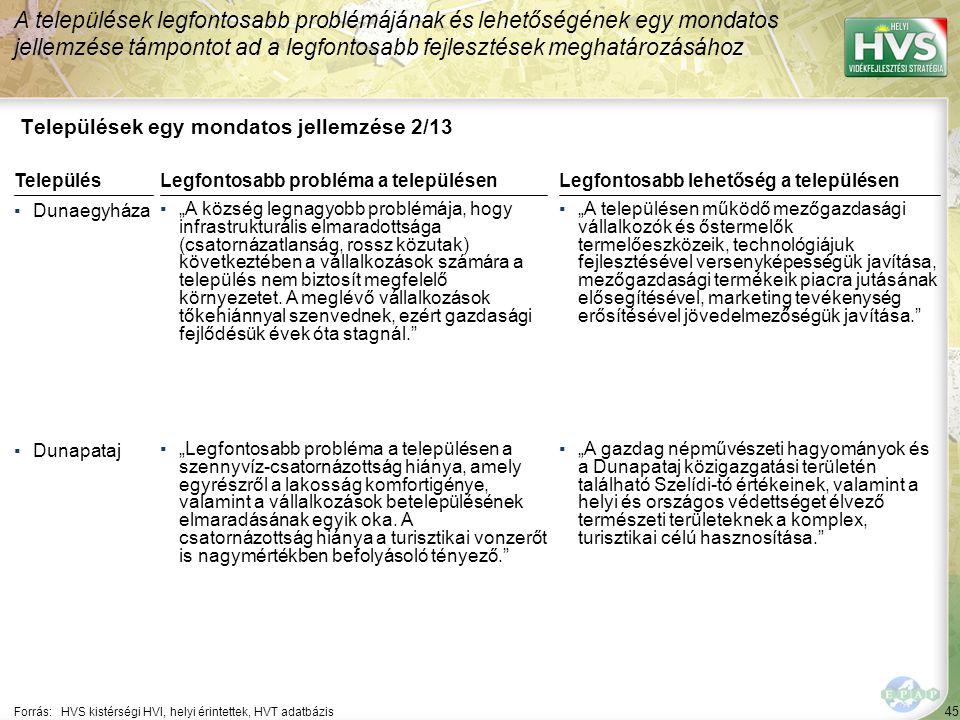 """45 Települések egy mondatos jellemzése 2/13 A települések legfontosabb problémájának és lehetőségének egy mondatos jellemzése támpontot ad a legfontosabb fejlesztések meghatározásához Forrás:HVS kistérségi HVI, helyi érintettek, HVT adatbázis TelepülésLegfontosabb probléma a településen ▪Dunaegyháza ▪""""A község legnagyobb problémája, hogy infrastrukturális elmaradottsága (csatornázatlanság, rossz közutak) következtében a vállalkozások számára a település nem biztosít megfelelő környezetet."""