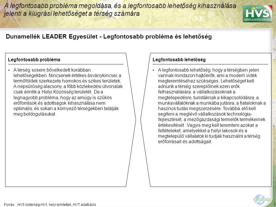 5 Dunamellék LEADER Egyesület - Legfontosabb probléma és lehetőség A legfontosabb probléma megoldása, és a legfontosabb lehetőség kihasználása jelenti a kiugrási lehetőséget a térség számára Forrás:HVS kistérségi HVI, helyi érintettek, HVT adatbázis Legfontosabb problémaLegfontosabb lehetőség ▪A térség sosem bővelkedett korábban lehetőségekben.