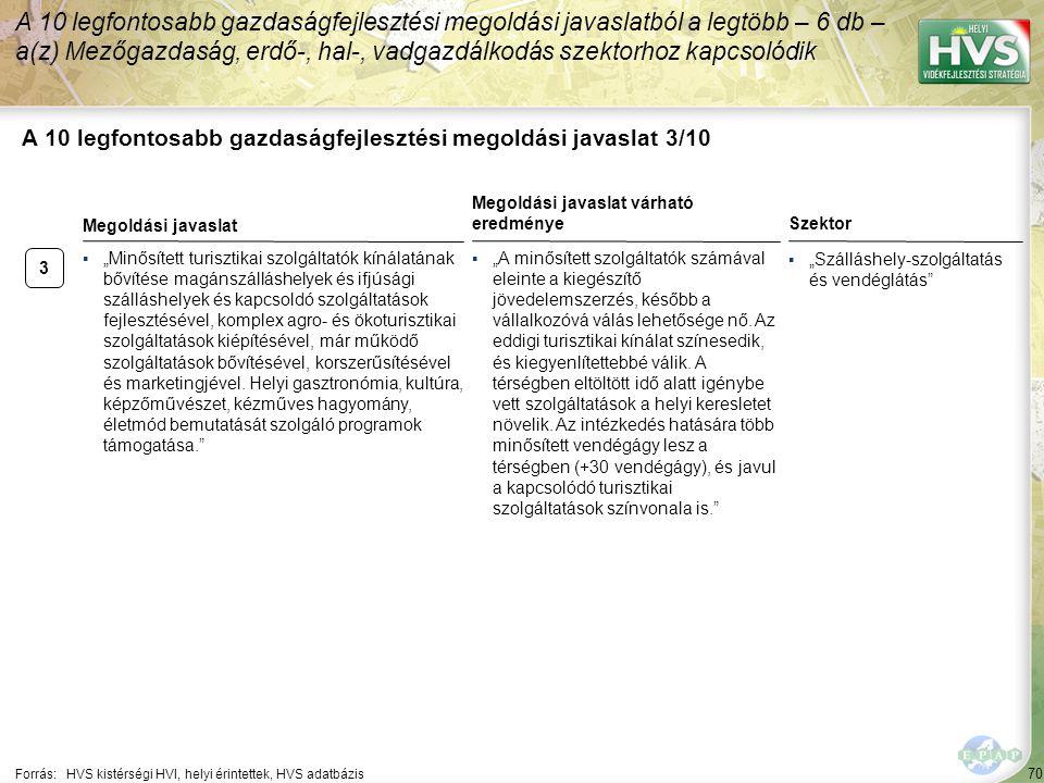 """70 A 10 legfontosabb gazdaságfejlesztési megoldási javaslat 3/10 Forrás:HVS kistérségi HVI, helyi érintettek, HVS adatbázis Szektor ▪""""Szálláshely-szolgáltatás és vendéglátás A 10 legfontosabb gazdaságfejlesztési megoldási javaslatból a legtöbb – 6 db – a(z) Mezőgazdaság, erdő-, hal-, vadgazdálkodás szektorhoz kapcsolódik 3 ▪""""Minősített turisztikai szolgáltatók kínálatának bővítése magánszálláshelyek és ifjúsági szálláshelyek és kapcsoldó szolgáltatások fejlesztésével, komplex agro- és ökoturisztikai szolgáltatások kiépítésével, már működő szolgáltatások bővítésével, korszerűsítésével és marketingjével."""