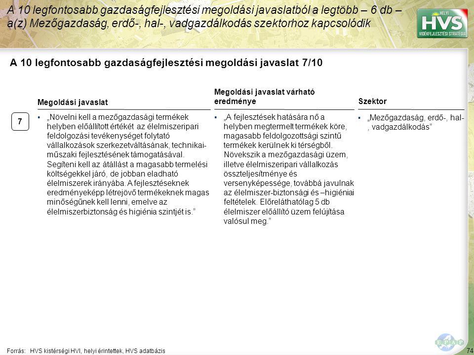 """74 A 10 legfontosabb gazdaságfejlesztési megoldási javaslat 7/10 Forrás:HVS kistérségi HVI, helyi érintettek, HVS adatbázis ▪""""Mezőgazdaság, erdő-, hal-, vadgazdálkodás A 10 legfontosabb gazdaságfejlesztési megoldási javaslatból a legtöbb – 6 db – a(z) Mezőgazdaság, erdő-, hal-, vadgazdálkodás szektorhoz kapcsolódik 7 ▪""""Növelni kell a mezőgazdasági termékek helyben előállított értékét az élelmiszeripari feldolgozási tevékenységet folytató vállalkozások szerkezetváltásának, technikai- műszaki fejlesztésének támogatásával."""
