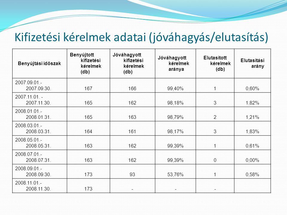 Kifizetési kérelmek adatai (jóváhagyás/elutasítás) Benyújtási időszak Benyújtott kifizetési kérelmek (db) Jóváhagyott kifizetési kérelmek (db) Jóváhag