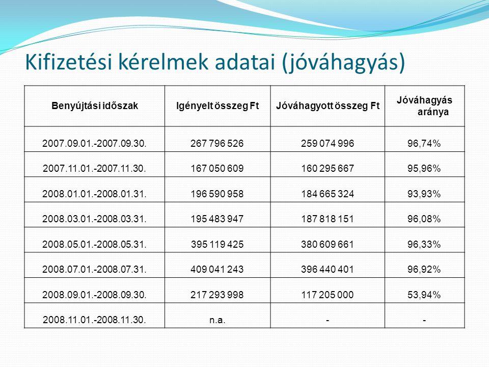 Kifizetési kérelmek adatai (jóváhagyás) Benyújtási időszakIgényelt összeg FtJóváhagyott összeg Ft Jóváhagyás aránya 2007.09.01.-2007.09.30.267 796 526