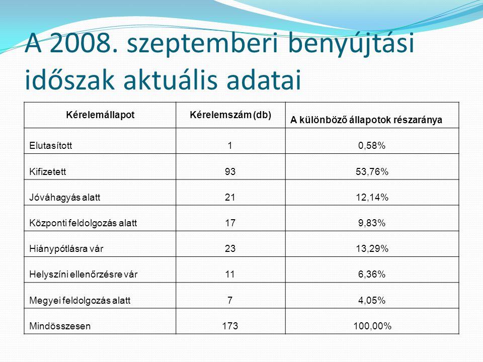 A 2008. szeptemberi benyújtási időszak aktuális adatai KérelemállapotKérelemszám (db) A különböző állapotok részaránya Elutasított10,58% Kifizetett935