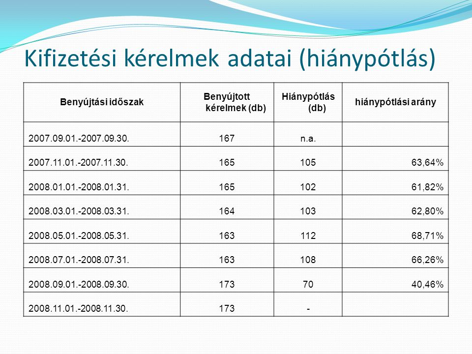 Kifizetési kérelmek adatai (szankcionálás) Benyújtási időszak Benyújtott kérelmek (db) Szankció (db)Szankcionálás aránya 2007.09.01.-2007.09.30.1672213,17% 2007.11.01.-2007.11.30.1651810,91% 2008.01.01.-2008.01.31.1653118,79% 2008.03.01.-2008.03.31.1641911,59% 2008.05.01.-2008.05.31.1631811,04% 2008.07.01.-2008.07.31.163137,98% 2008.09.01.-2008.09.30.173* 2008.11.01.-2008.11.30.173-