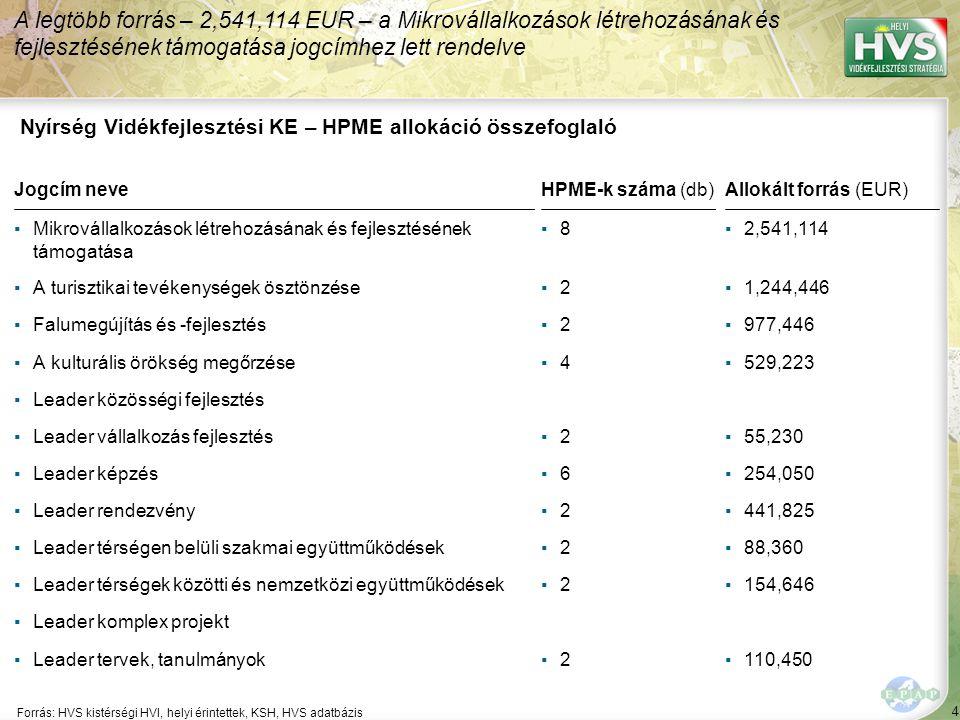 4 Forrás: HVS kistérségi HVI, helyi érintettek, KSH, HVS adatbázis A legtöbb forrás – 2,541,114 EUR – a Mikrovállalkozások létrehozásának és fejleszté